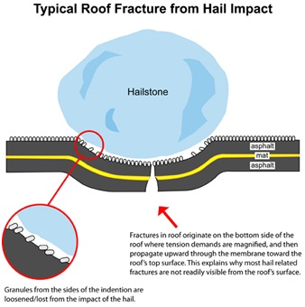 K&H Home Solutions can repair or replace your roof when it has been damaged by hail.